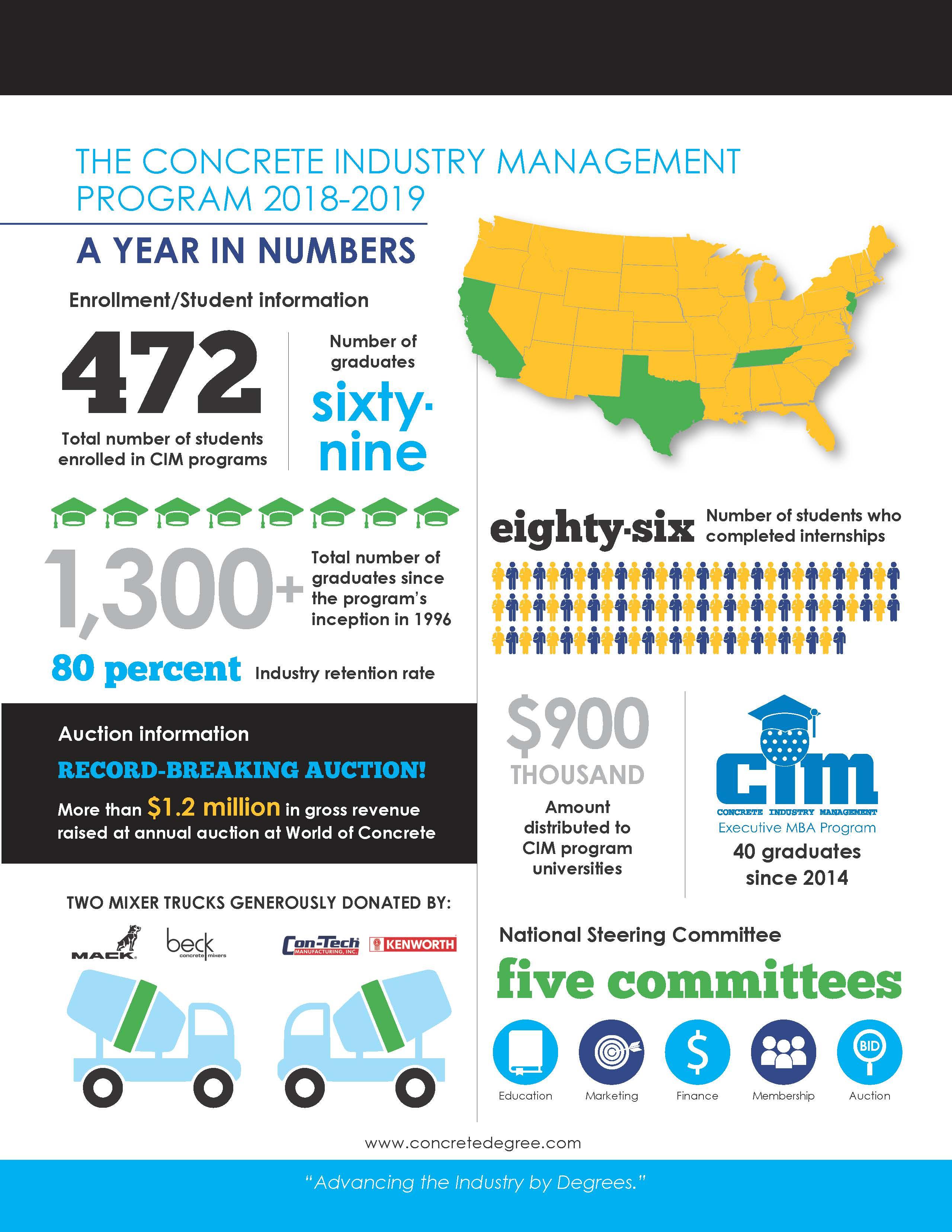 The concrete industry management program 2018-2019